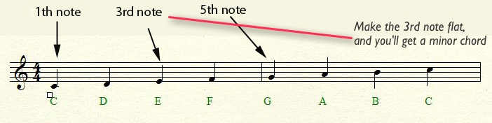 Change only the 3rd note to get a minor chord