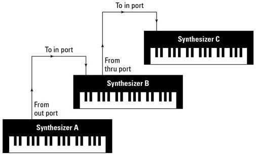 Daisy chain MIDI Connection