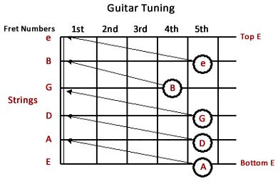 Learn tuning