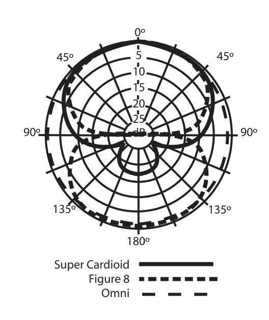 Pickup patterns on the Samson CO3 Microphone