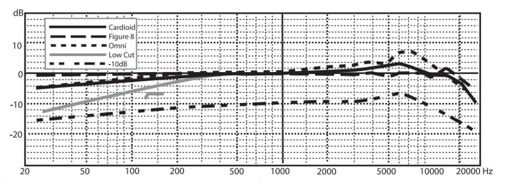 frequency-response-samson-co3