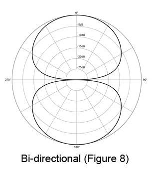 figure-8-mic-pattern