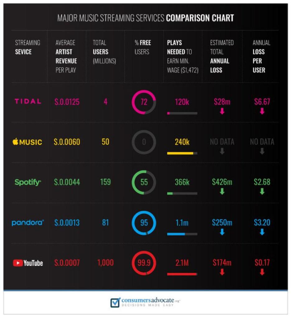 music-streaming-royalties-comparison-chart